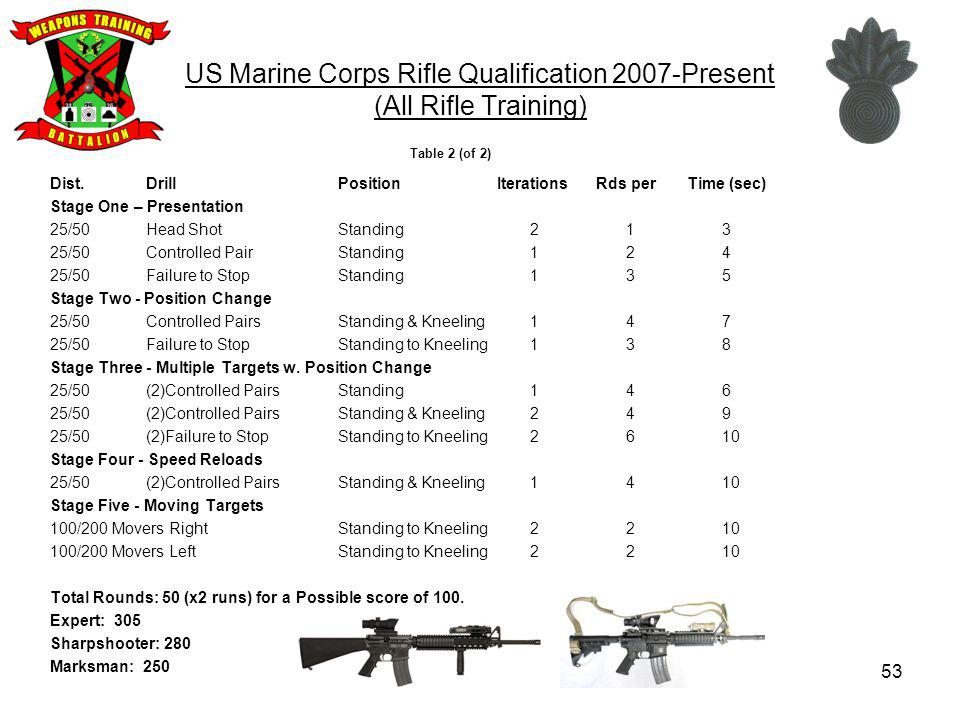 US Marine Corps Rifle Qualification 2007-Present (All Rifle Training)