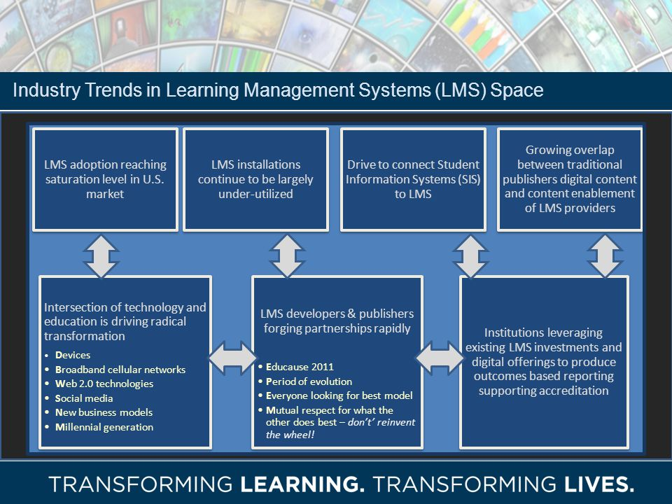 Industry Trends in Learning Management Systems (LMS) Space