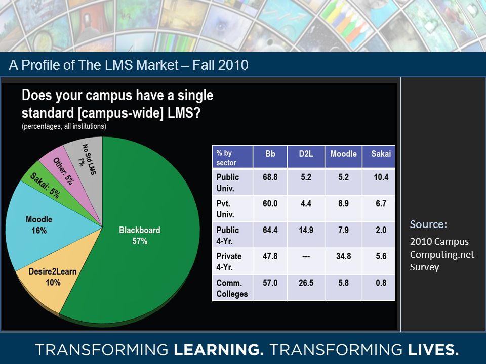 A Profile of The LMS Market – Fall 2010