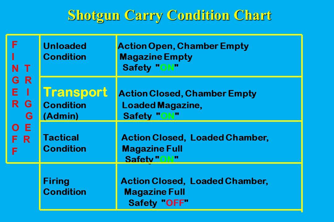 Shotgun Carry Condition Chart