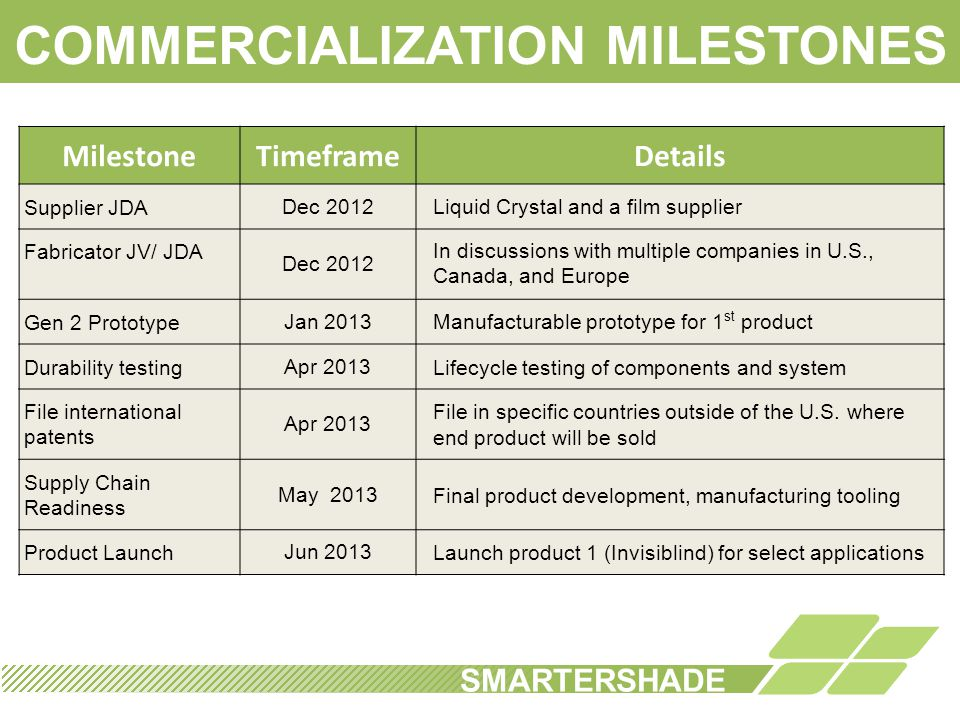 COMMERCIALIZATION MILESTONES