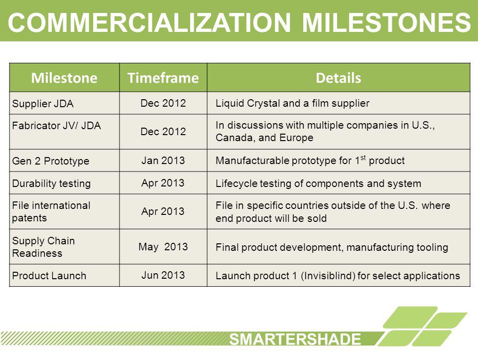 COMMERCIALIZATION MILESTONES