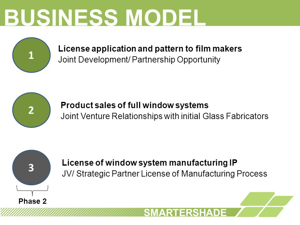 BUSINESS MODEL 1 2 3 SMARTERSHADE