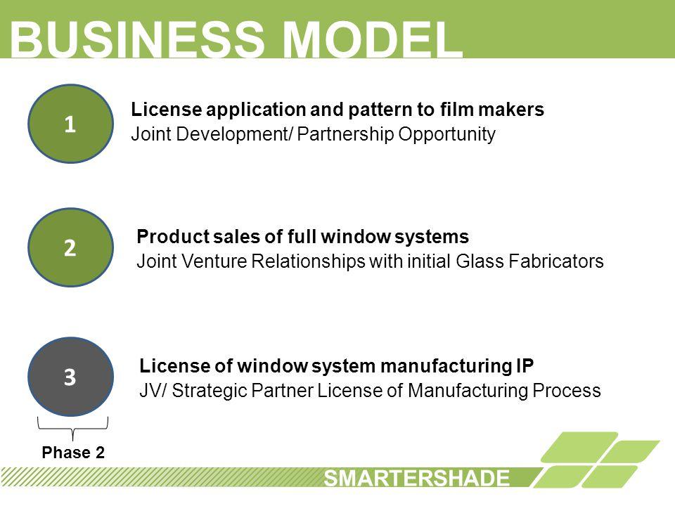 BUSINESS MODEL 1 2 3 SMARTERSHADE