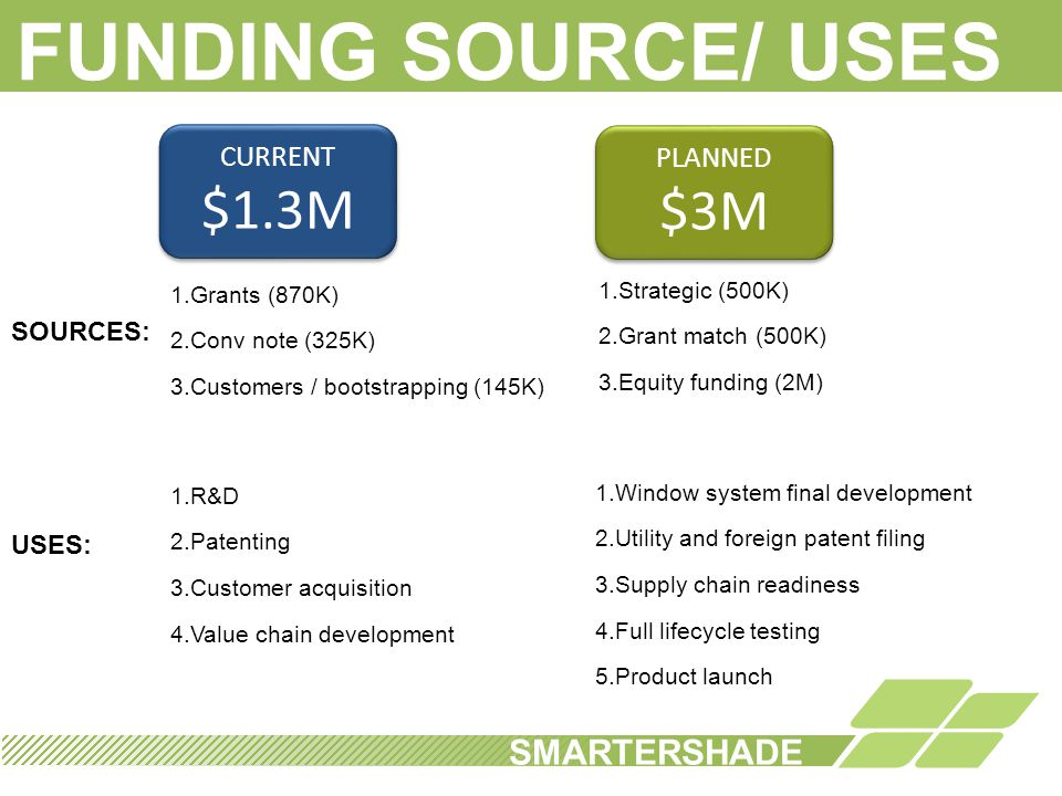 FUNDING SOURCE/ USES $1.3M $3M SMARTERSHADE CURRENT PLANNED SOURCES: