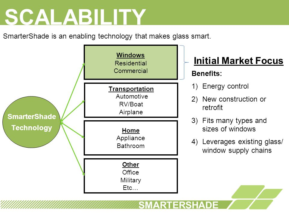 SCALABILITY Initial Market Focus SMARTERSHADE