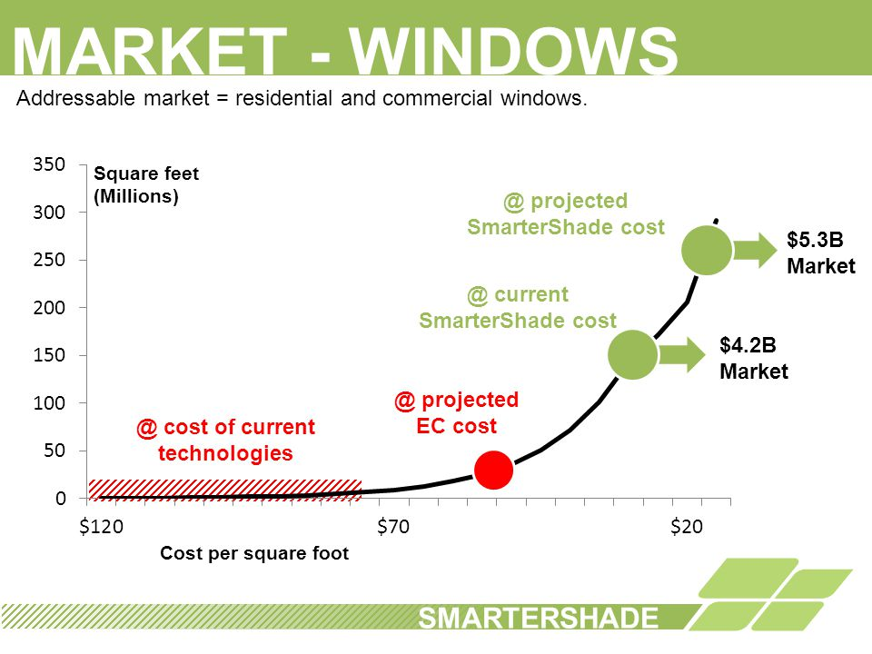 MARKET - WINDOWS SMARTERSHADE