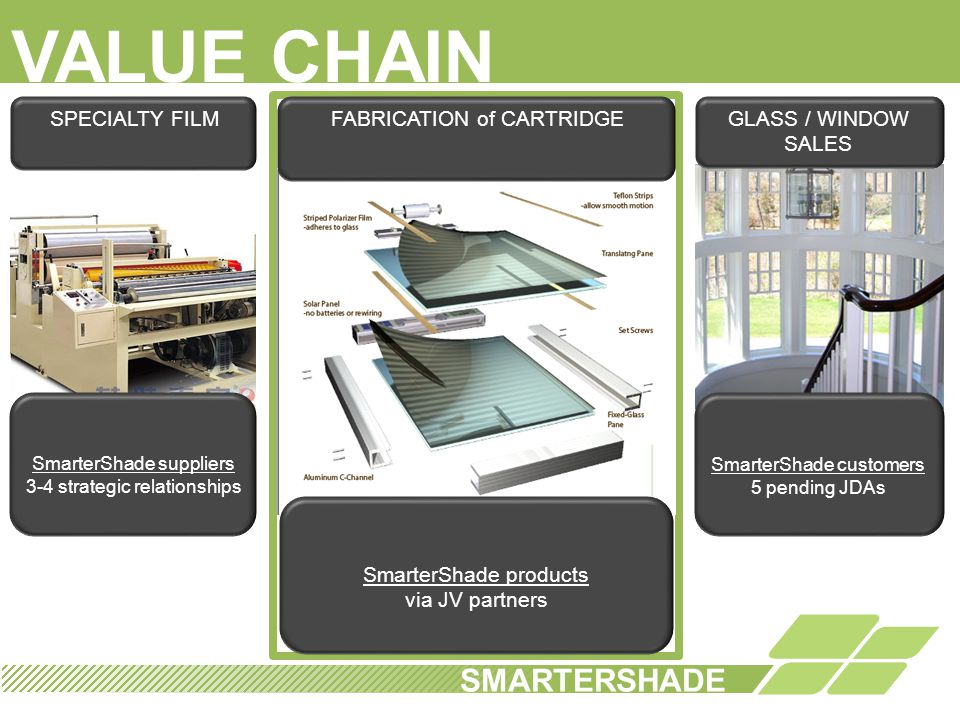 VALUE CHAIN SMARTERSHADE SMARTERSHADE SPECIALTY FILM
