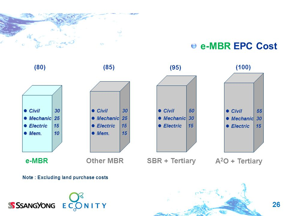 e-MBR EPC Cost e-MBR Other MBR SBR + Tertiary A2O + Tertiary (80) (85)