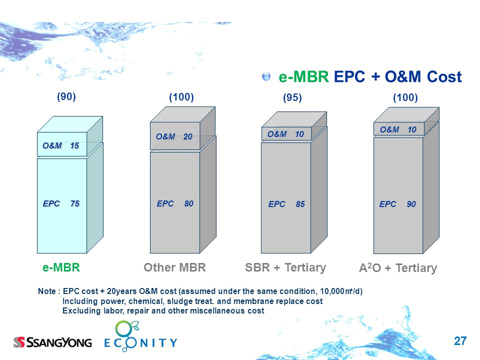 e-MBR EPC + O&M Cost e-MBR Other MBR SBR + Tertiary A2O + Tertiary