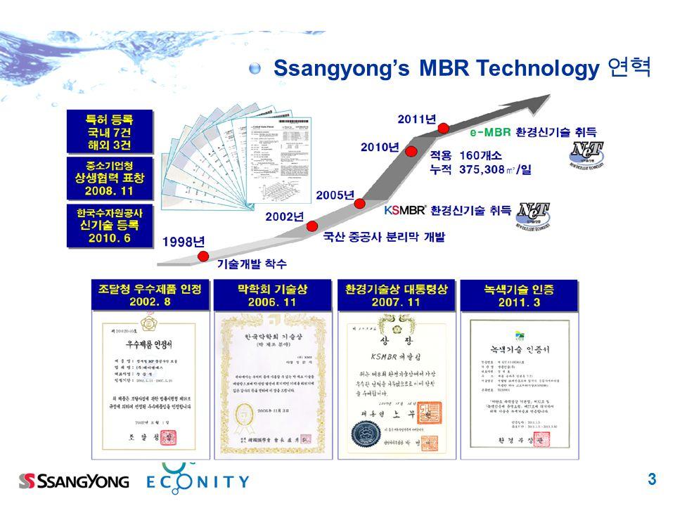 Ssangyong's MBR Technology 연혁