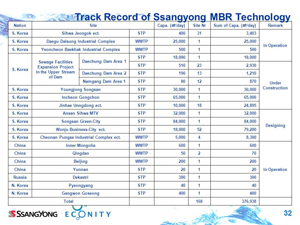 Track Record of Ssangyong MBR Technology