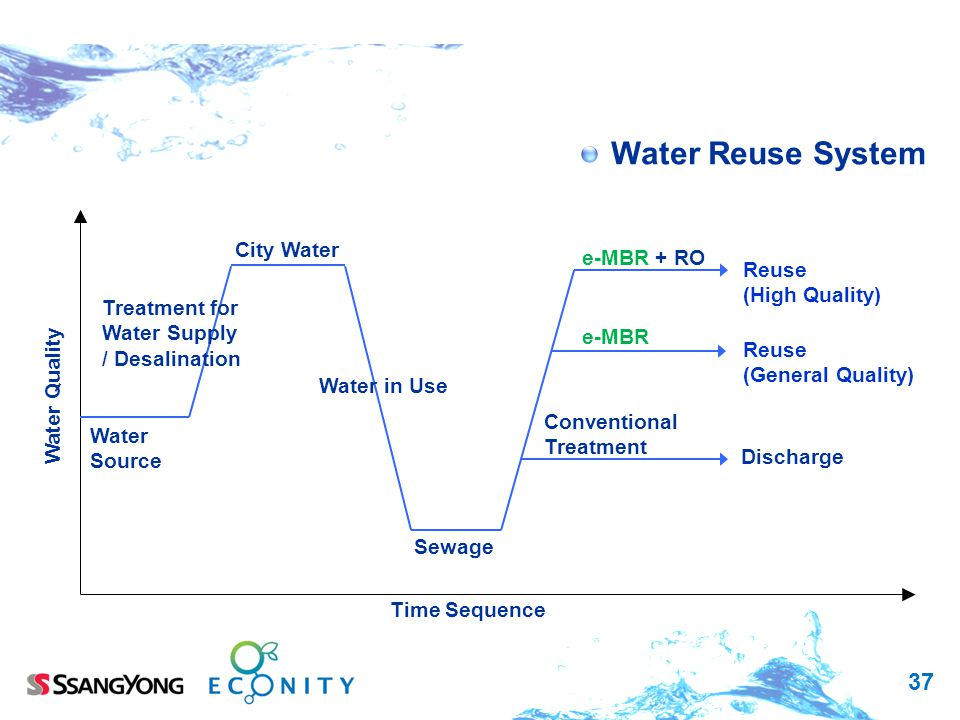 Water Reuse System City Water e-MBR + RO (High Quality)