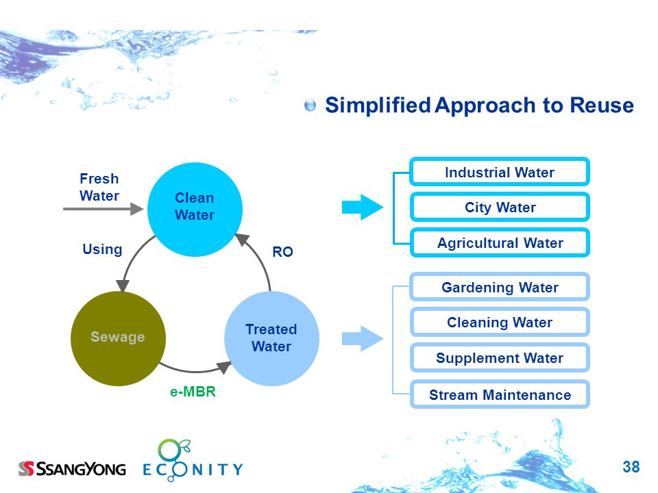 Simplified Approach to Reuse