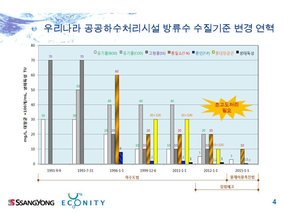 우리나라 공공하수처리시설 방류수 수질기준 변경 연혁