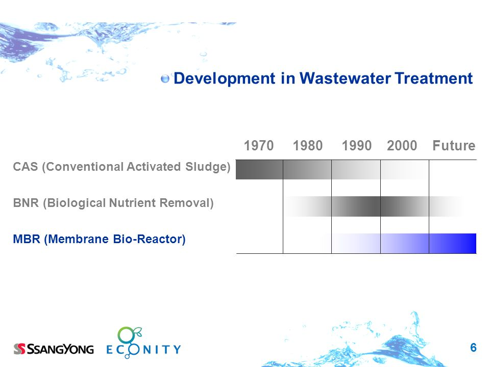 Development in Wastewater Treatment
