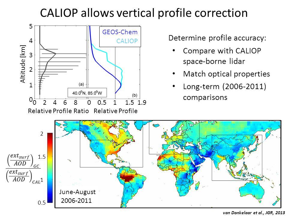 CALIOP allows vertical profile correction