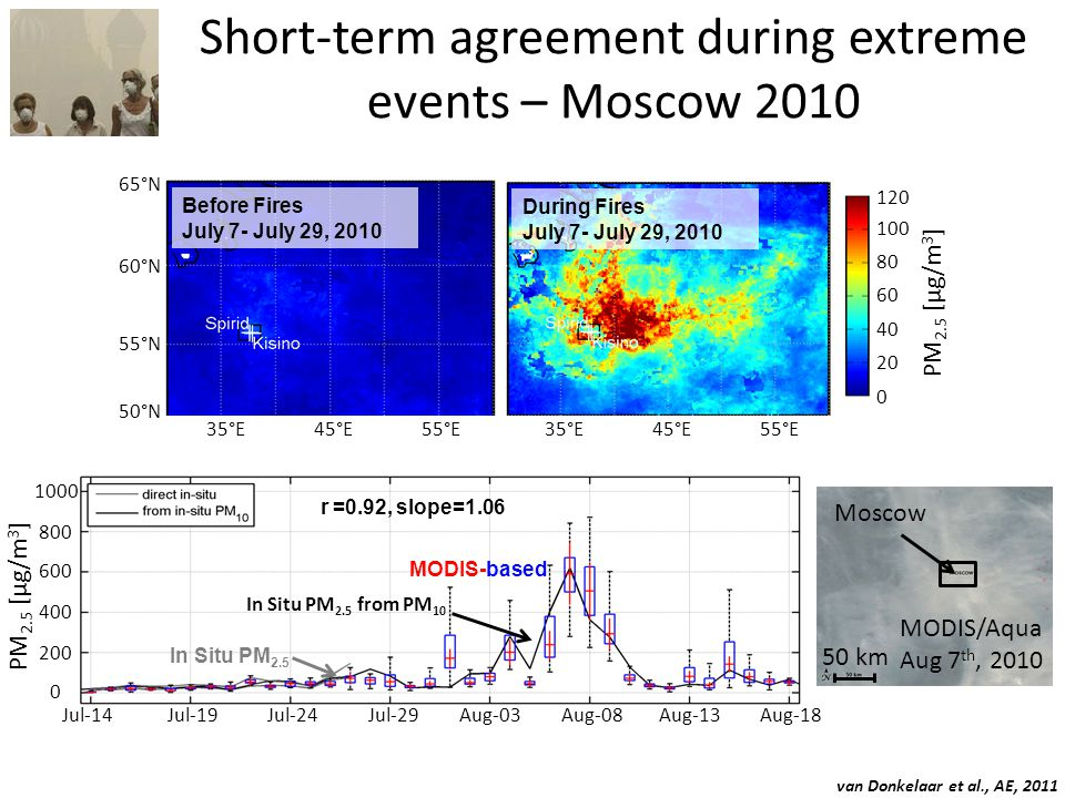 Short-term agreement during extreme events – Moscow 2010