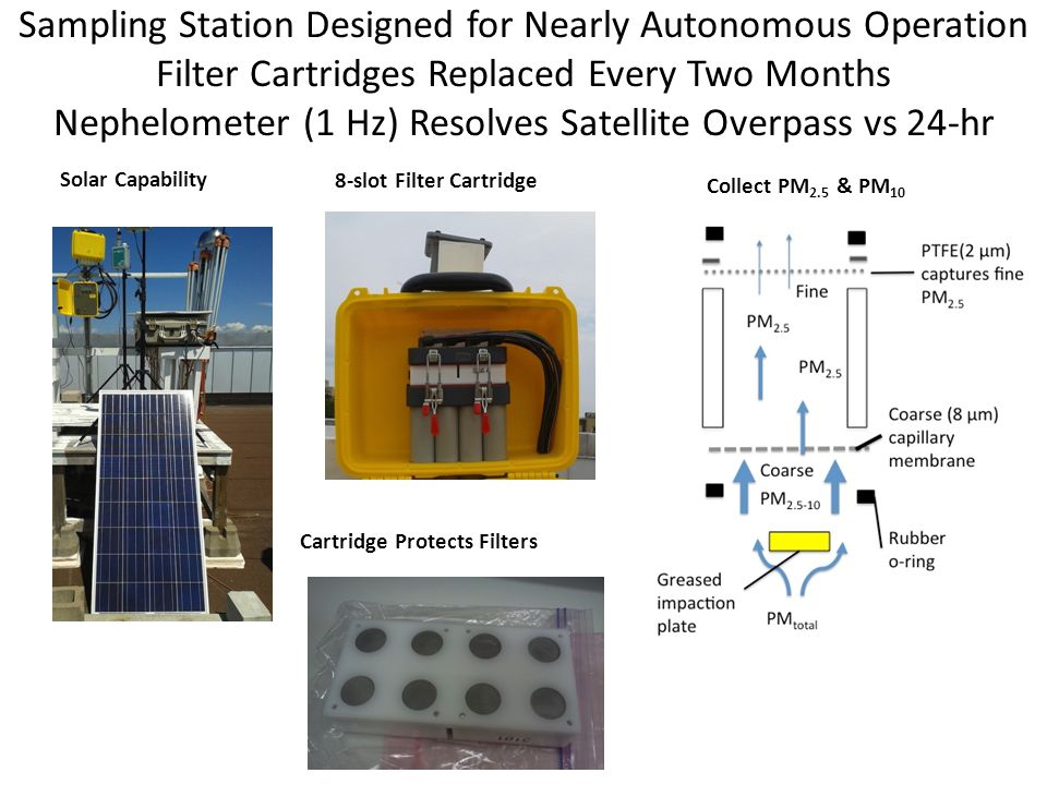 Sampling Station Designed for Nearly Autonomous Operation Filter Cartridges Replaced Every Two Months Nephelometer (1 Hz) Resolves Satellite Overpass vs 24-hr