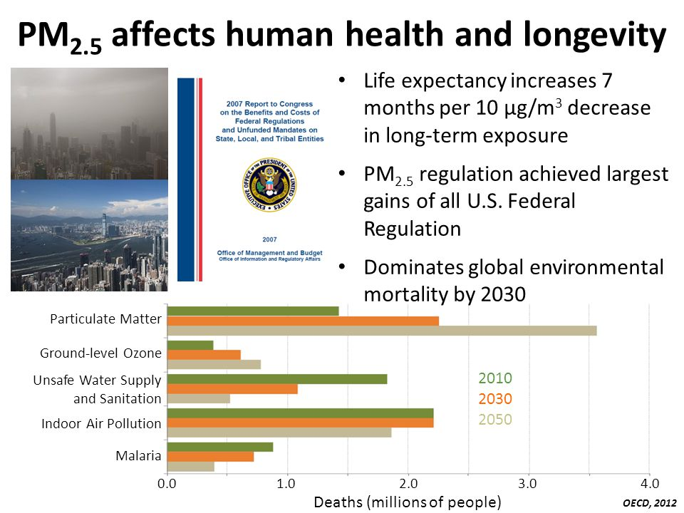 PM2.5 affects human health and longevity