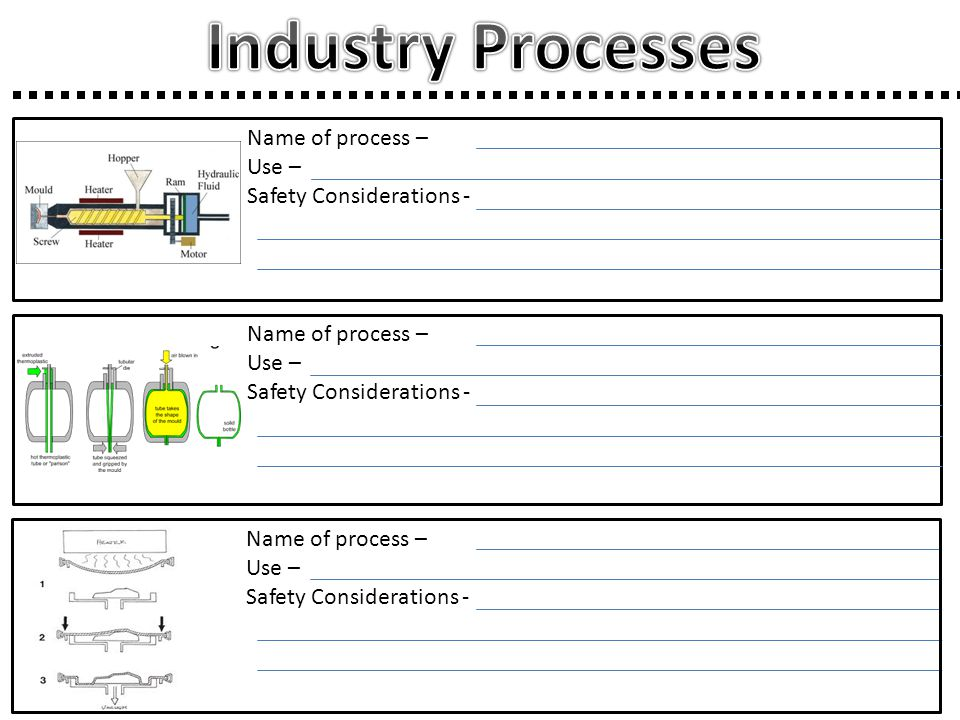 Industry Processes Name of process – Use – Safety Considerations -