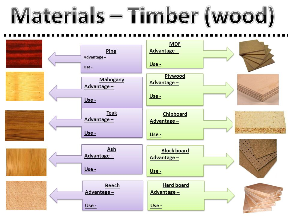 Materials – Timber (wood)