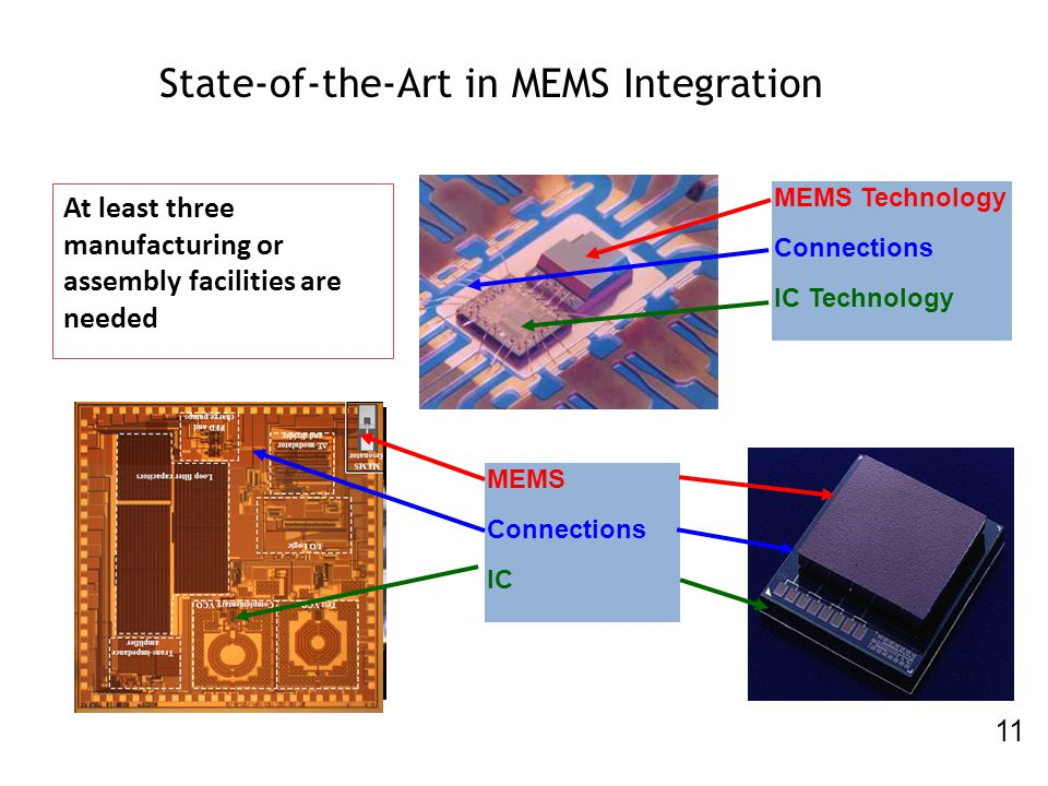 State-of-the-Art in MEMS Integration