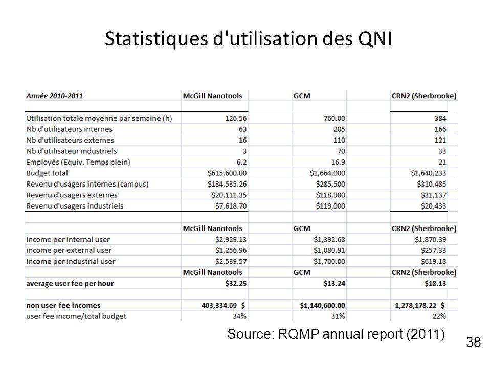 Statistiques d utilisation des QNI