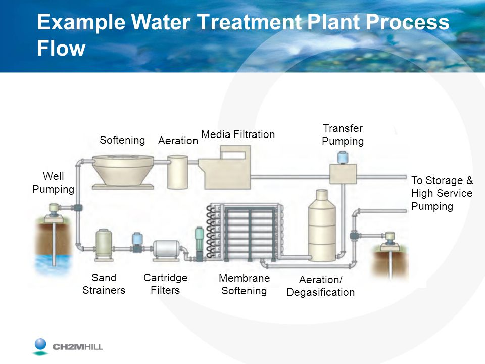 Example Water Treatment Plant Process Flow