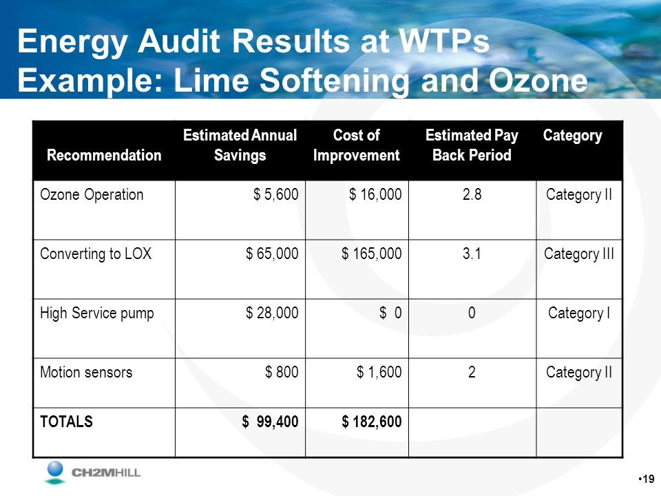 Energy Audit Results at WTPs Example: Lime Softening and Ozone