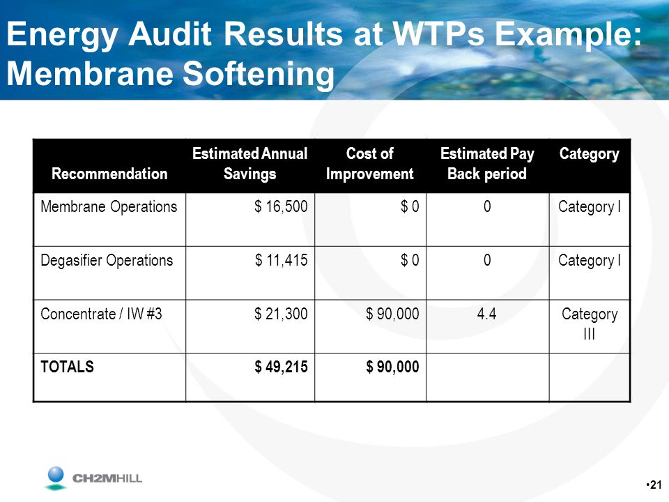 Energy Audit Results at WTPs Example: Membrane Softening