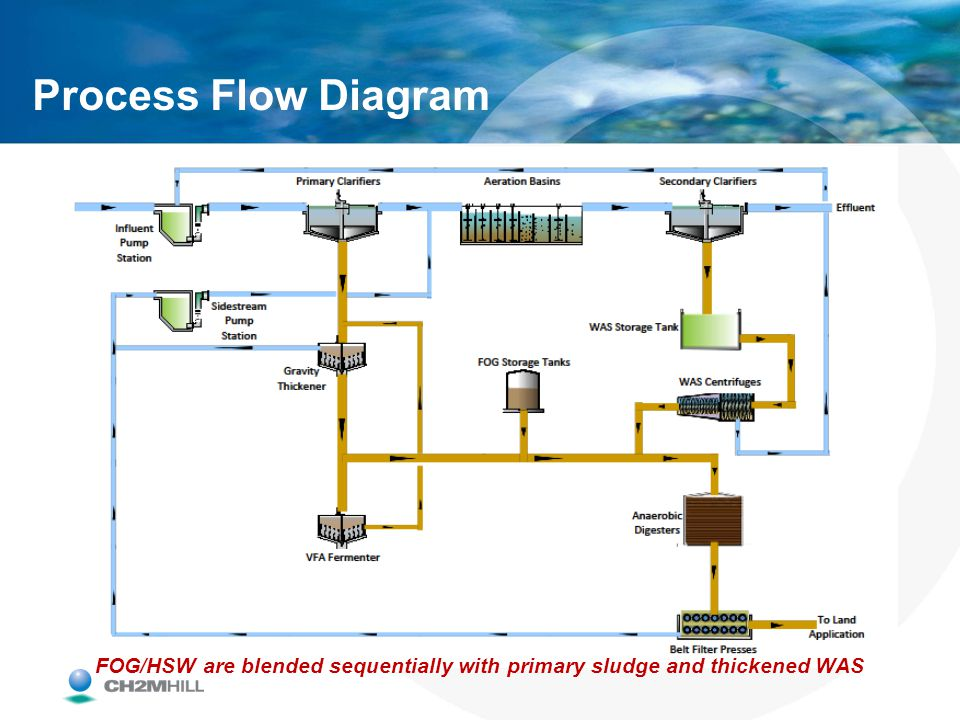 FOG/HSW are blended sequentially with primary sludge and thickened WAS