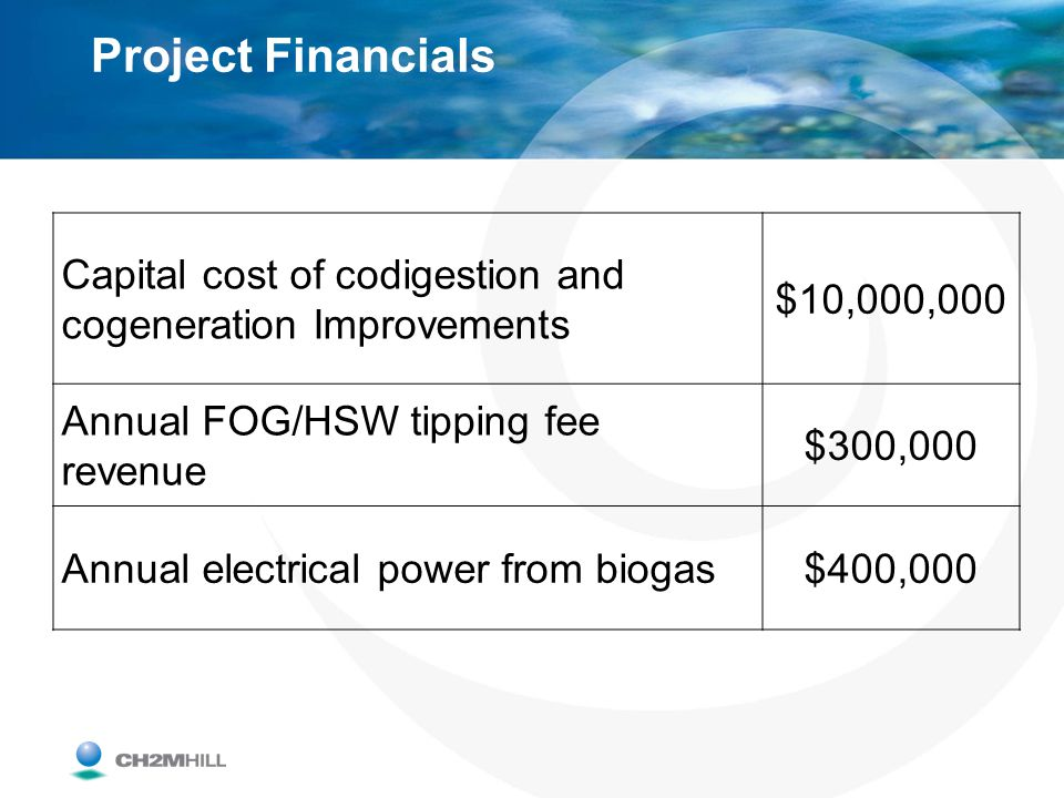Project Financials Capital cost of codigestion and cogeneration Improvements. $10,000,000. Annual FOG/HSW tipping fee revenue.