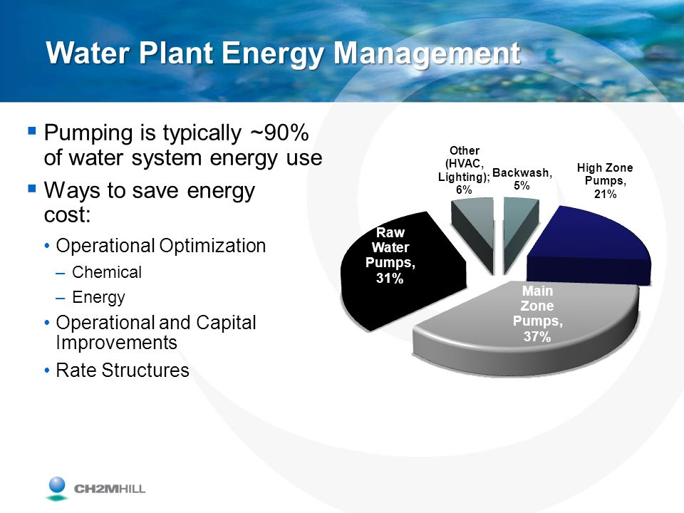 Water Plant Energy Management