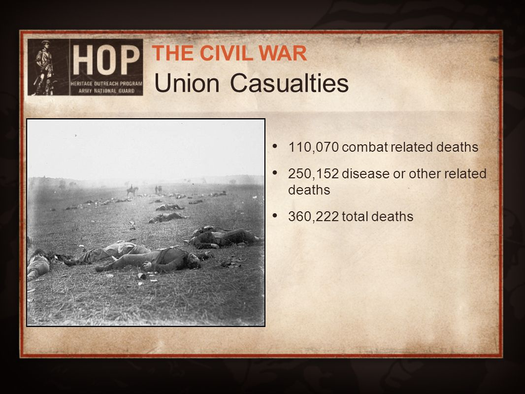 Union Casualties 110,070 combat related deaths