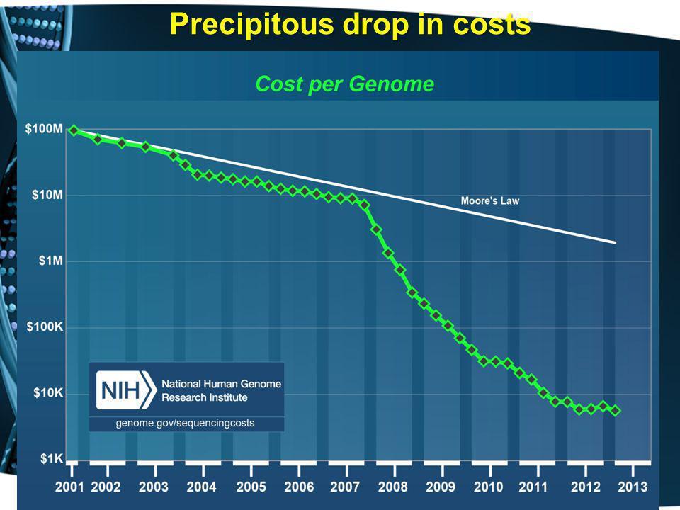Precipitous drop in costs