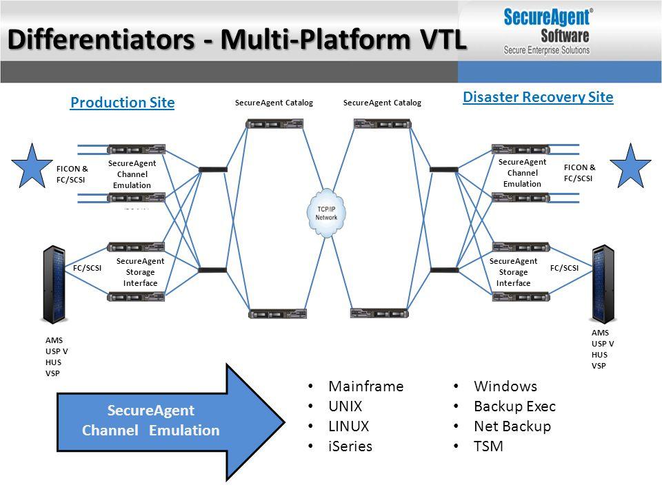 SecureAgent Channel Emulation SecureAgent Channel Emulation