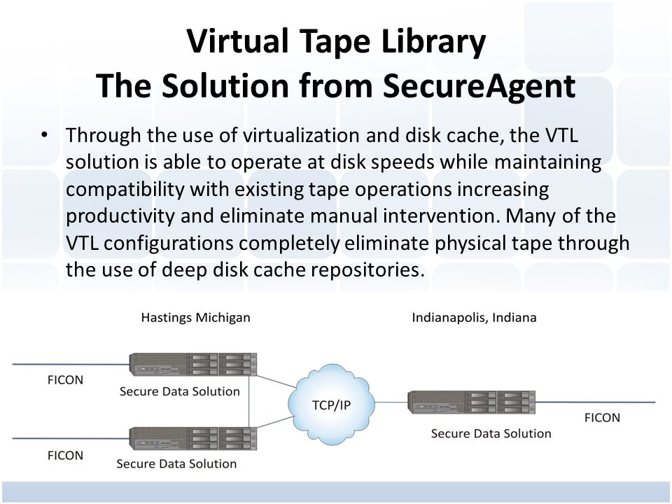 Virtual Tape Library The Solution from SecureAgent