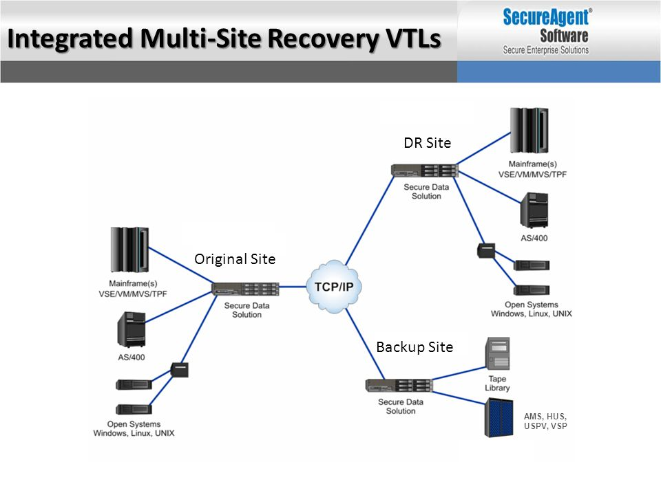 Integrated Multi-Site Recovery VTLs