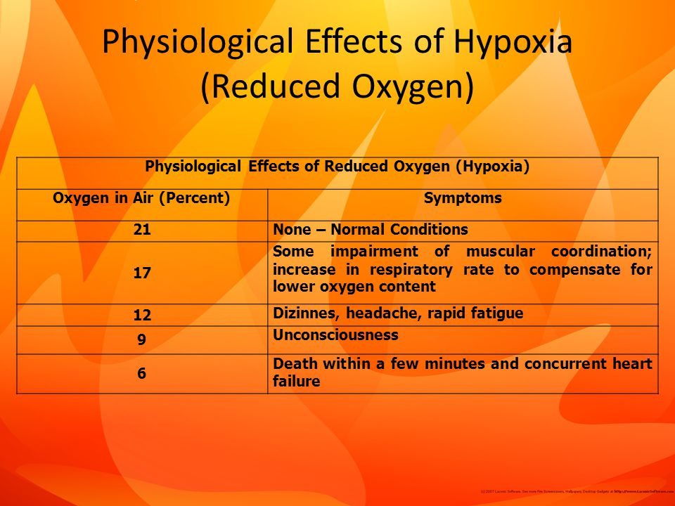 Physiological Effects of Hypoxia (Reduced Oxygen)