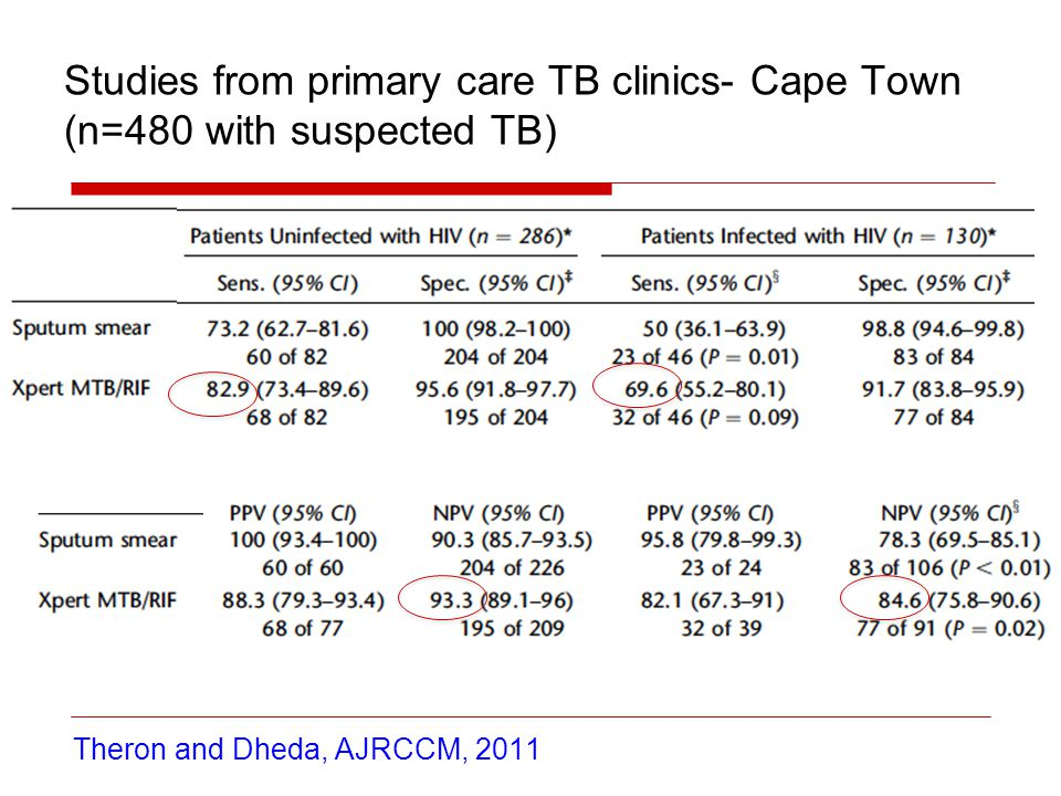 Studies from primary care TB clinics- Cape Town (n=480 with suspected TB)