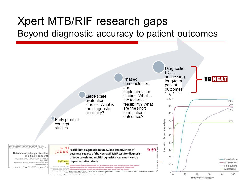 Xpert MTB/RIF research gaps Beyond diagnostic accuracy to patient outcomes