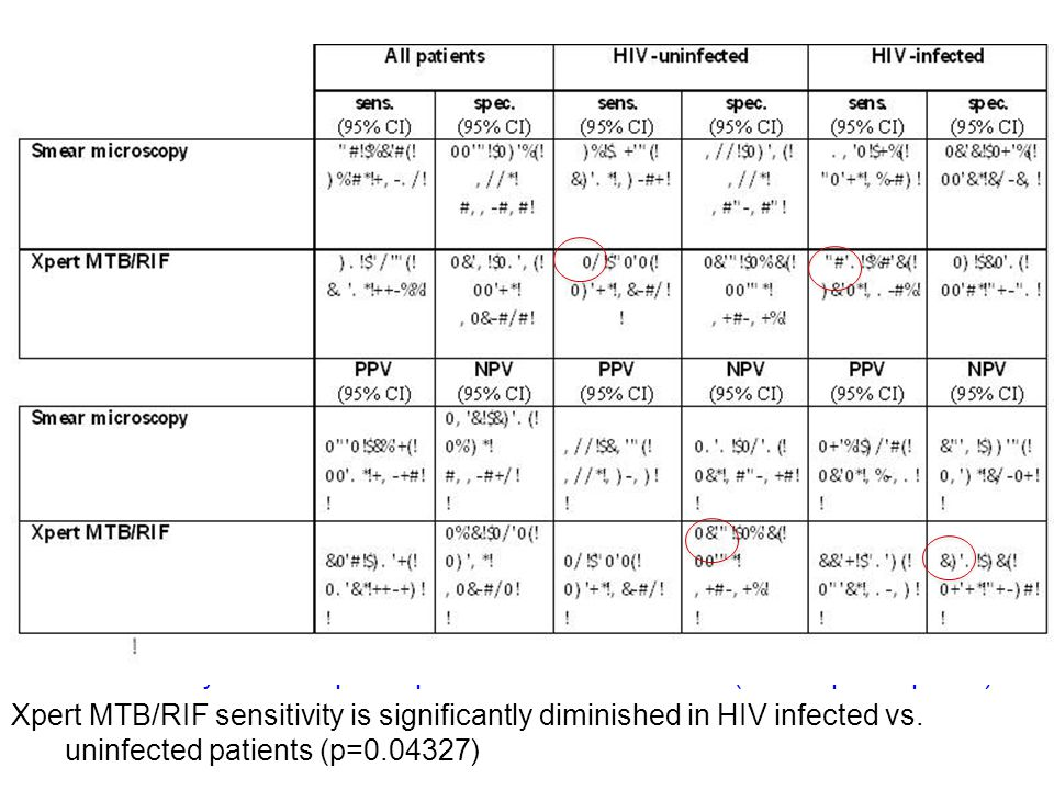 TB-NEAT study- N= 508 participants in Durban and CT (of 600 participants) Xpert MTB/RIF sensitivity is significantly diminished in HIV infected vs.
