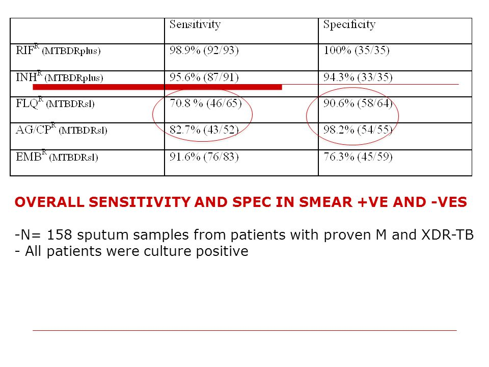 OVERALL SENSITIVITY AND SPEC IN SMEAR +VE AND -VES