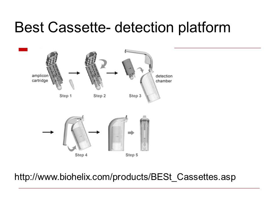Best Cassette- detection platform