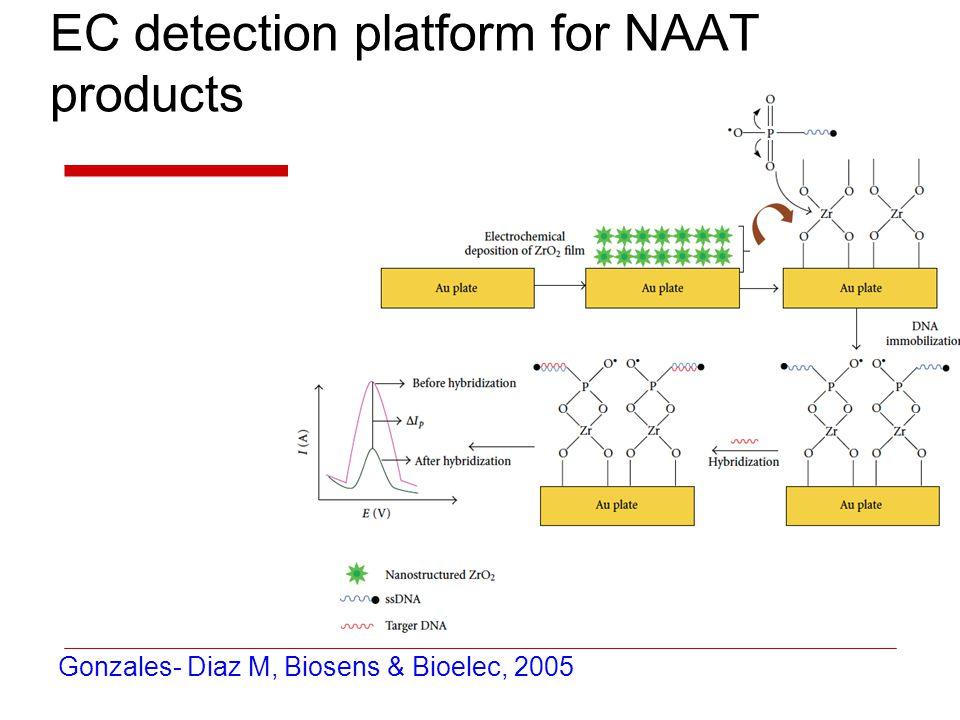 EC detection platform for NAAT products