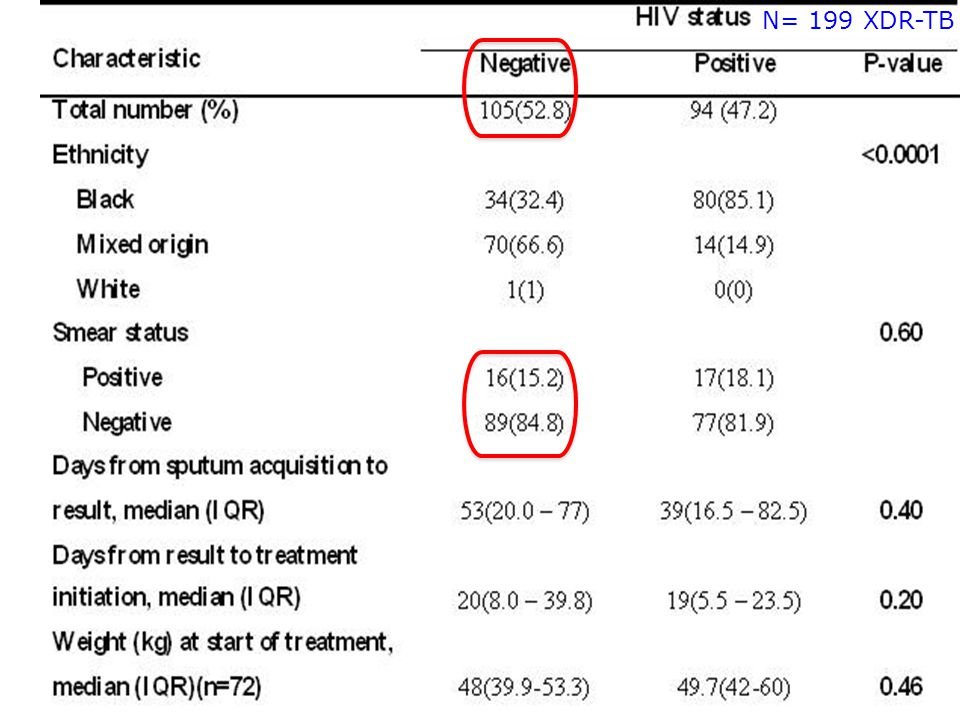 N= 199 XDR-TB 60 to 70% of our MDR-TB cases are also smear negative so the better performance of Xpert in smear negative TB is gratifying.