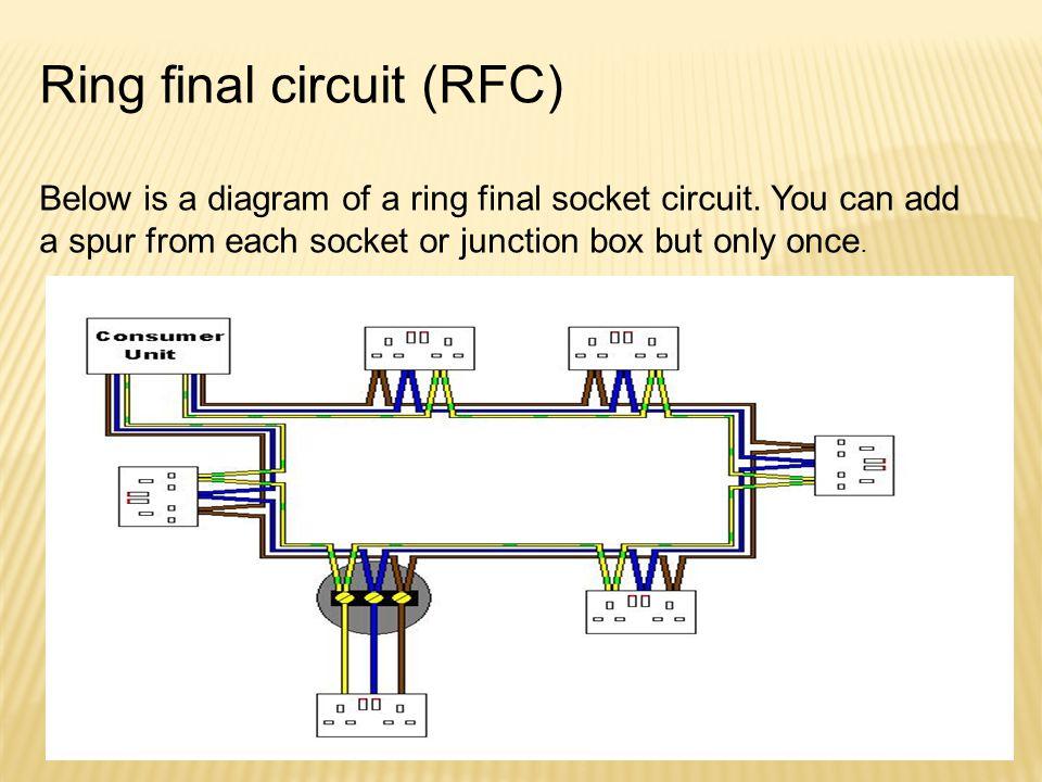 Ring final circuit (RFC)