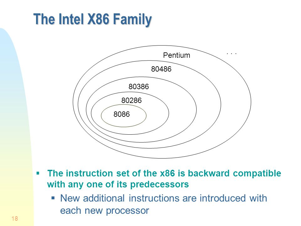 4/1/2017 The Intel X86 Family. . . . Pentium. 80486. 80386. 80286. 8086.
