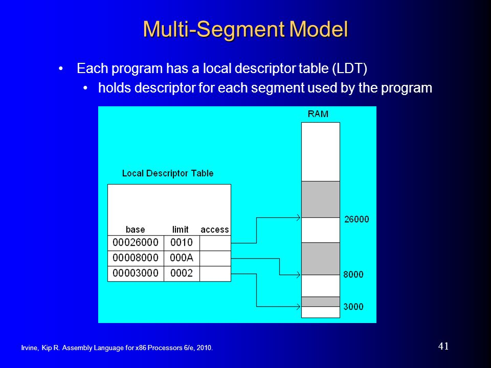 Multi-Segment Model Each program has a local descriptor table (LDT)
